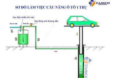 Nguyên lý hoạt động của cầu nâng rửa xe 1 trụ
